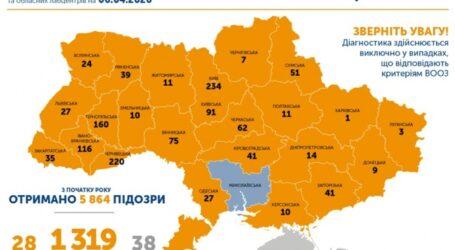 В Україні за добу тестують менше 500 пацієнтів з підозрою на коронавірус або що не так зі статистикою