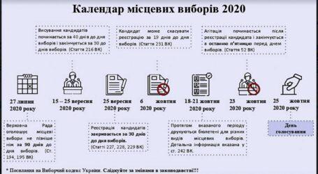 Календар виборів та коронавірусні поправки до виборів у Кам'янському