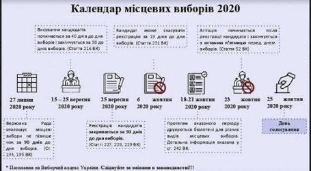 Виборча кампанія в Кам'янському: одні кандидати реєструються, інші затягують до останнього