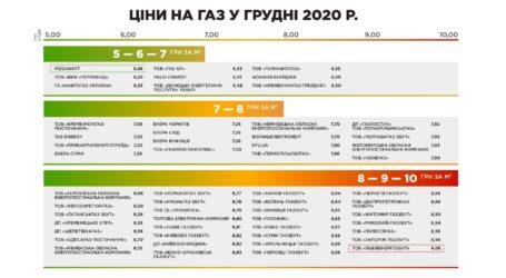 Обрати нового газопостачальника мешканцям Кам'янського допоможе «ГазПравда»
