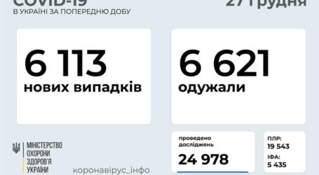 Статистика захворювання на коронавірус в Україні