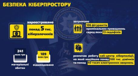 У 2020-му Нацполіція викрила понад 5 000 кіберзлочинів