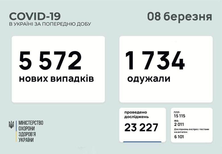Офіційна статистика захворювання коронавірусом в Україні