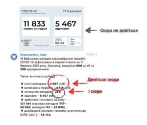 Ковід в Кам'янському та Україні: сплеск та передчуття нового локдауну - ФОТО