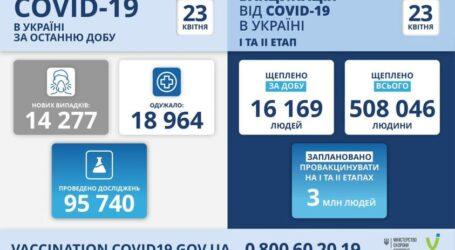 Коронавірус в Україні: статистика за минулу добу