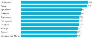 Кам'янське посіло 6 місце у рейтингу прозорості 100 найбільших міст України - ФОТО