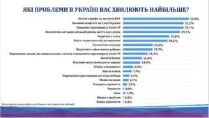 Бідність, війна та пандемія – головні проблеми українців - ФОТО