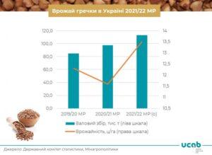 В Украине ожидается рекордный урожай гречки - ФОТО